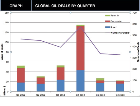 Oil and Gas M&A in 2Q 2013 Reaches Just $23.6B