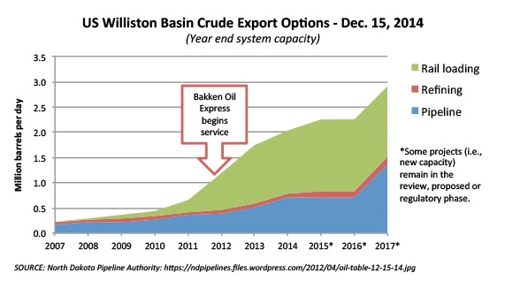 US Williston Basin Crude Export Options