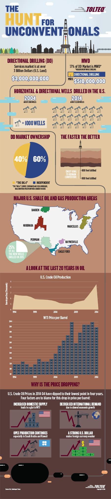 Most North America Shale Plays Still Profitable at $65/Barrel