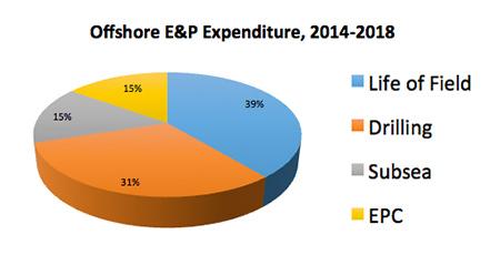 Offshore E&P Expenditure, 2014-2018
