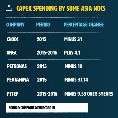 Working for Asian National Oil Companies - An Attractive Choice?