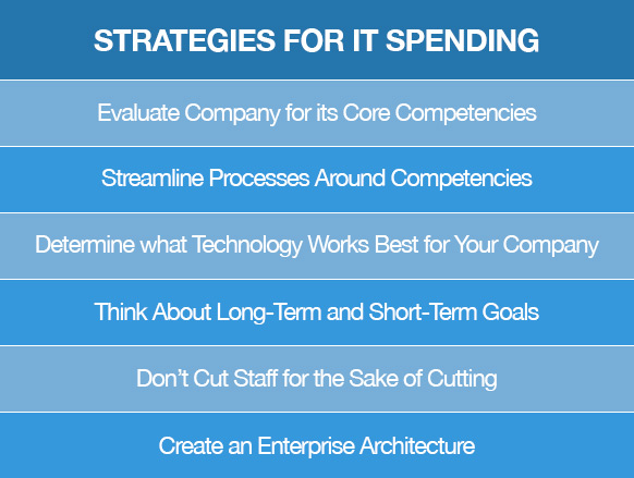 Strategies for IT Spending