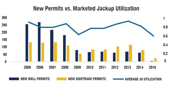 New Permits vs. Marketed Jackup Utilization, Source: Rigzone Data Services