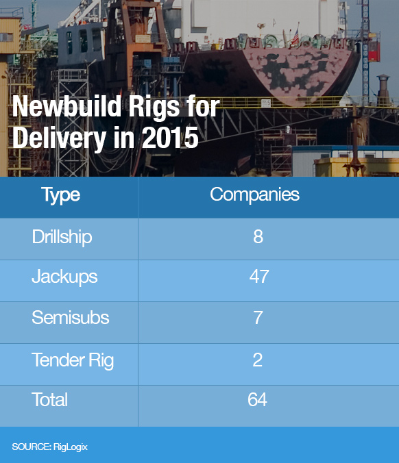 Newbuild Rigs for Delivery in 2015, Source: RigLogix