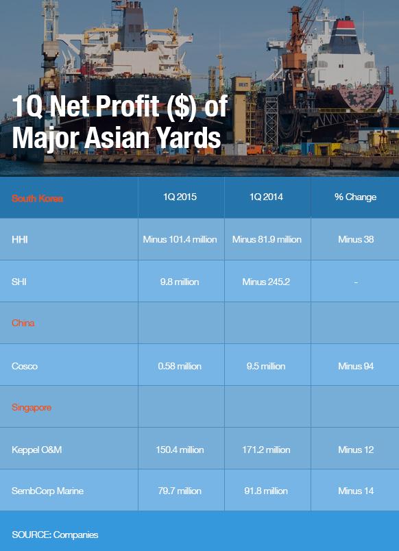 1Q Net Profit ($) of Major Asian Yards, Source: Companies