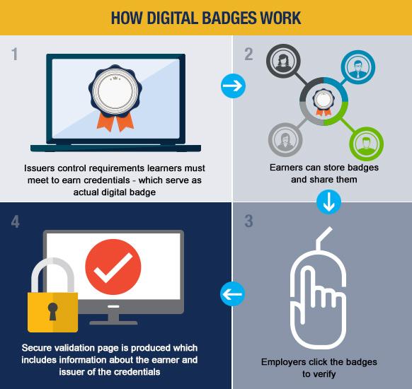 How Digital Badges Work