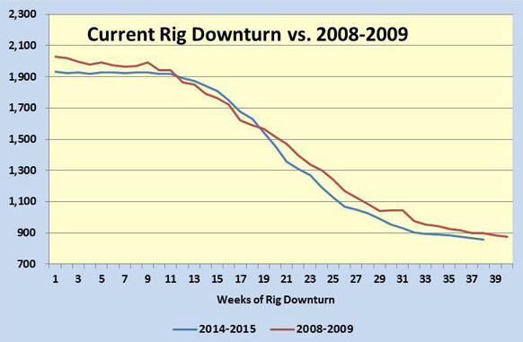 Exhibit 2. The Current Rig Downturn Matching 2008-2009
