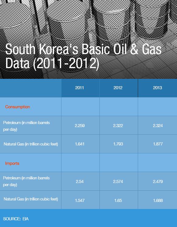 South Korea's Basic Oil & Gas Data (2011-2012)