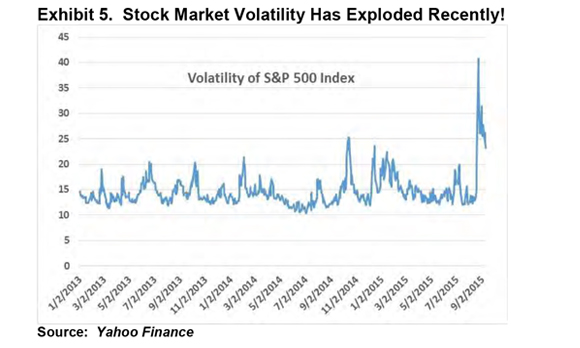 Stock Market Volatility Has Exploded Recently