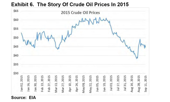 The Story of Crude Oil Prices In 2015