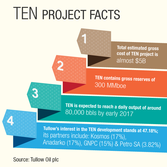 TEN Project Facts