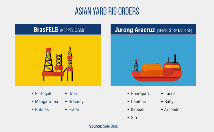 Asian Yards See Weaker Revenues amid Uncertainty in Brazil
