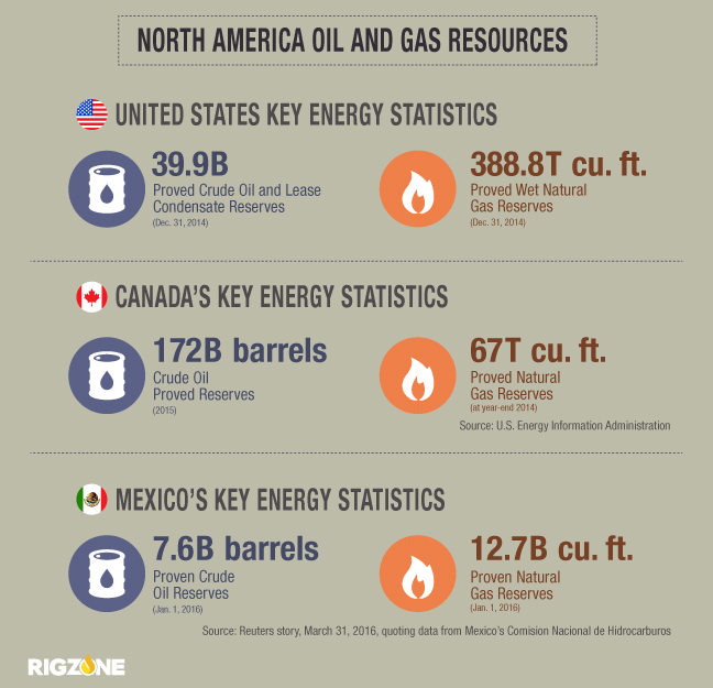 Industry Insiders Compare, Contrast Shifts in North American Energy Markets