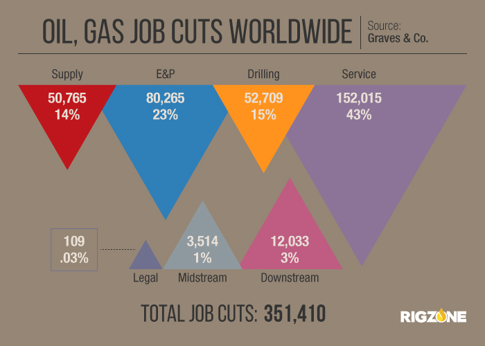 Oil Gas Job Cuts Worldwide