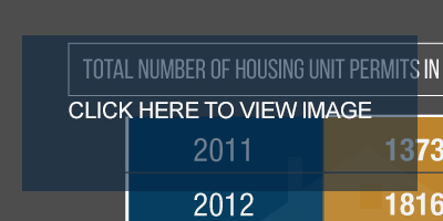 The Impact of Oil, Gas on the US Housing Market