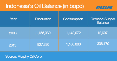 Indonesia's Oil Balance (in bopd)
