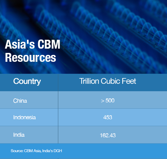 Asian CBM Firms Proceed with Developments, Unfazed by Low Oil Prices