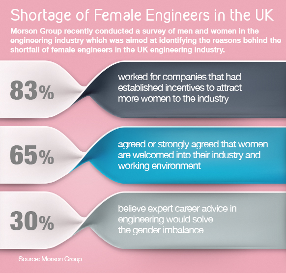 Shortage of Female Engineers in the UK