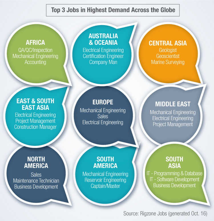 Top 3 Jobs in Highest Demand Across the Globe