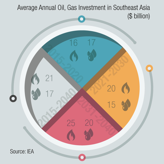 IEA Sees Southeast Asia Facing More Challenging Environment for Production