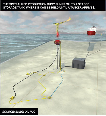 Enegi Oil and its partner Advanced Buoy Technology believe they have the answer to making small, offshore oil discoveries economical.