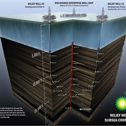 Relief Wells & Subsea Containment