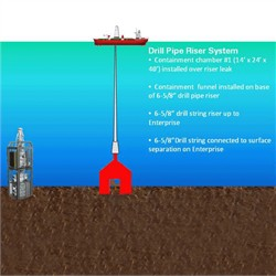 Macondo Subsea Oil Containment Diagram
