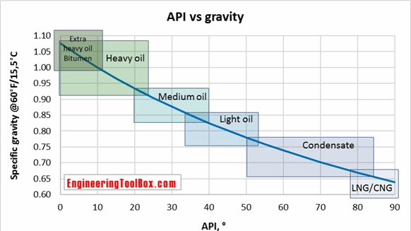 API vs Specific Gravity graph from EngineeringToolBox.com