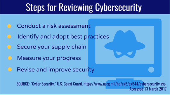 Steps for Reviewing Cybersecurity