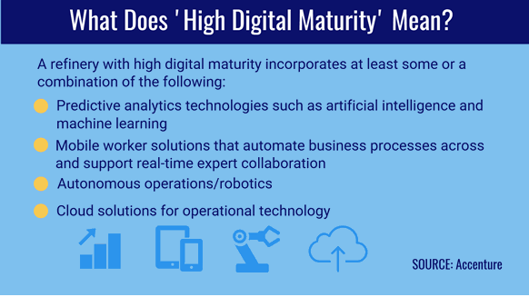 What does 'high digital maturity' mean?