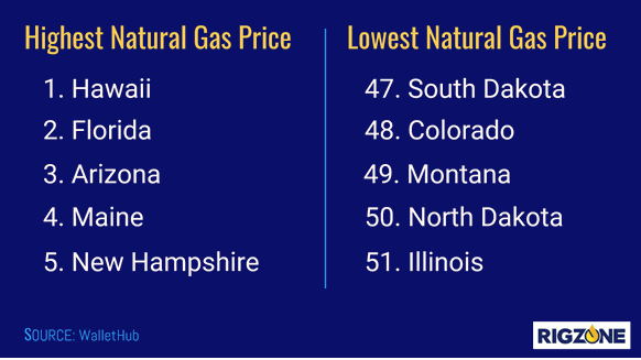 Highest and Lowest US Natural Gas Prices