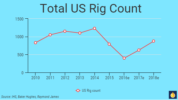 Proppant Use In The United States Alone Will Reach Above 2014 Levels Despite The Diminished Activity Of 60 Percent Fewer Rigs Rayja Said