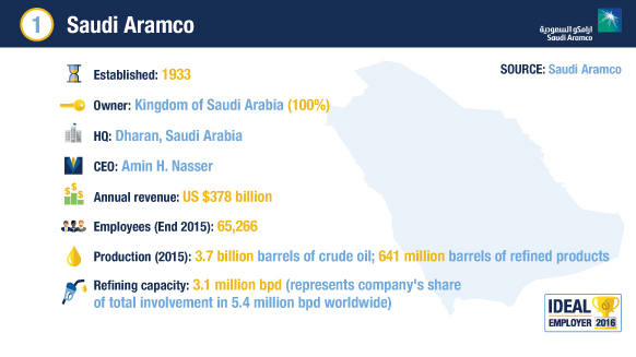 Gas Companies: Saudi Oil And Gas Companies