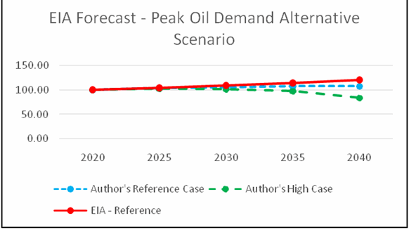 Why Would Oil Demand Peak, Contrary to Peak Oil Supply? thumbnail