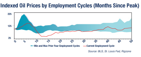 Gauging the Recovery: A Parallel Look At Crude Prices and Employment