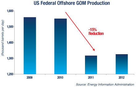 Slower GOM Permitting Yields Reduced Production