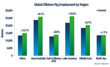 Brightening Employment Picture Offshore