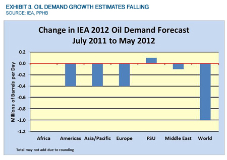 Musings: Latest Economic Statistics Are Not Good for Energy Market