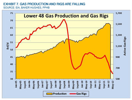 Musings: After 7 1/2 Months of Lower Gas Rigs, Production Finally Falls