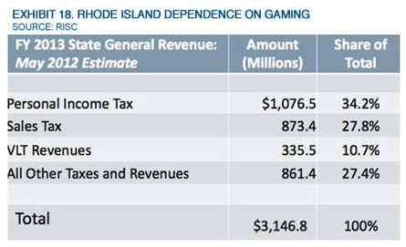 Musings: Rhode Island Should Wish It Had O&G Resources
