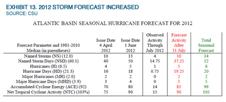Musings: Early Active Storm Season Means Forecasts Had To Increase