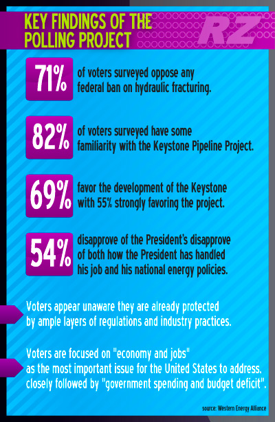 American Public Supports Oil & Natural Gas Development on Public Lands