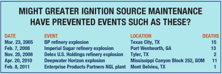Ignition Sources: Cutting A Common Thread