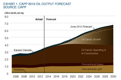 Musings: Canadian Oil Forecast Highlights Challenges Facing Industry