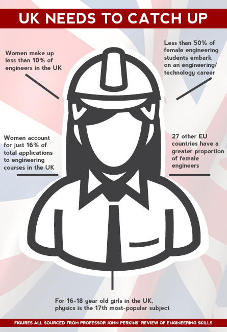 Women Engineers: UK Remains behind the Curve