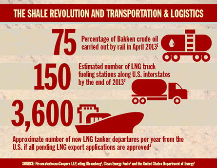 PwC Sees More Shale-Driven Growth in Transportation & Logistics