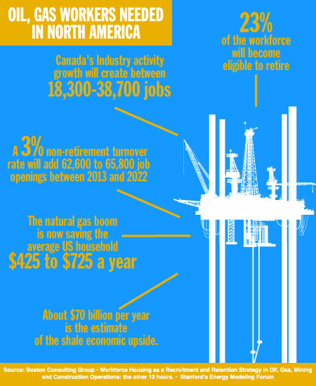 Workforce Housing in Oil, Gas as a Recruitment, Retention Strategy