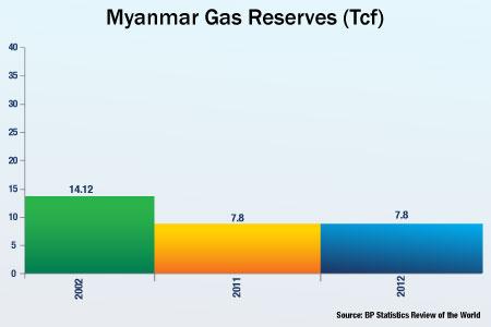 Myanmar Still Deliberating on Offshore Block Tender Award