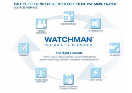 Safety, Efficiency Drive Need for Predictive Maintenance in O&G Industry