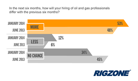Hiring Intentions Rise for US Oil and Gas Professionals